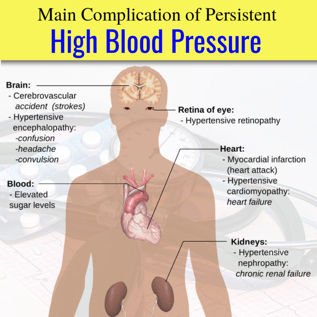 High Blood pressure complication